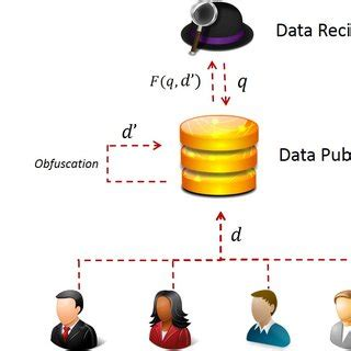 Phd thesis on privacy preserving data mining